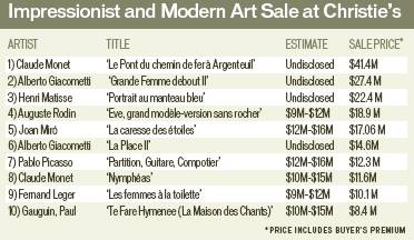 Impressionist and Modern Art Sale at Christie's