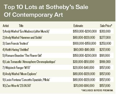 Top 10 Lots at Sotheby's Sale of Contemporary Art