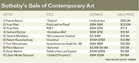 Sotheby's Sale of Contemporary Art
